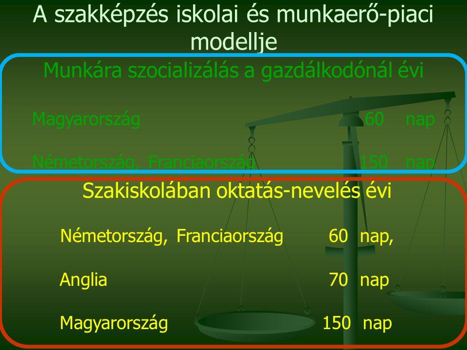 A szakképzés iskolai és munkaerő-piaci modellje Munkára szocializálás a gazdálkodónál évi Magyarország 60 nap Németország, Franciaország 150 nap Szaki