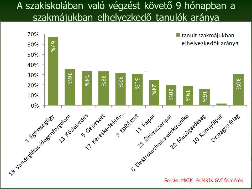 A szakiskolában való végzést követő 9 hónapban a szakmájukban elhelyezkedő tanulók aránya Forrás: MKIK és MKIK GVI felmérés