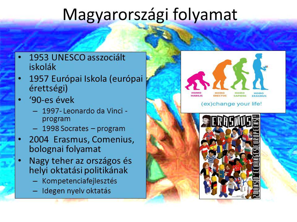 Magyarországi folyamat 1953 UNESCO asszociált iskolák 1957 Európai Iskola (európai érettségi) '90-es évek – 1997- Leonardo da Vinci - program – 1998 S