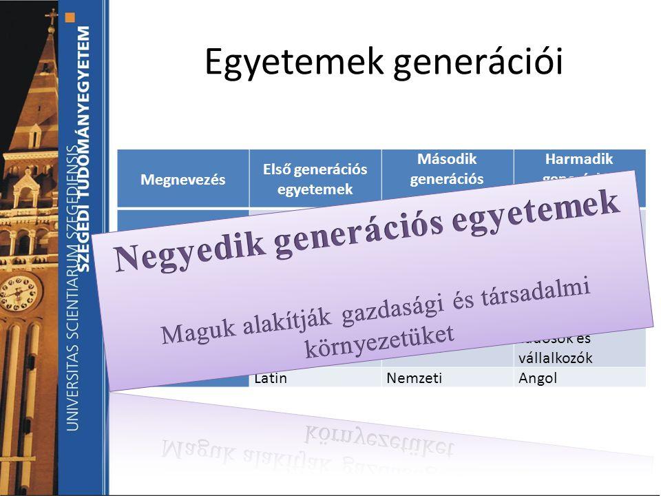 Egyetemek generációi Megnevezés Első generációs egyetemek Második generációs egyetemek Harmadik generációs egyetemek CélOktatásOktatás és kutatás Okta