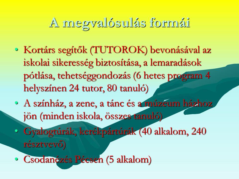 A megvalósulás formái Kortárs segítők (TUTOROK) bevonásával az iskolai sikeresség biztosítása, a lemaradások pótlása, tehetséggondozás (6 hetes program 4 helyszínen 24 tutor, 80 tanuló)Kortárs segítők (TUTOROK) bevonásával az iskolai sikeresség biztosítása, a lemaradások pótlása, tehetséggondozás (6 hetes program 4 helyszínen 24 tutor, 80 tanuló) A színház, a zene, a tánc és a múzeum házhoz jön (minden iskola, összes tanuló)A színház, a zene, a tánc és a múzeum házhoz jön (minden iskola, összes tanuló) Gyalogtúrák, kerékpártúrák (40 alkalom, 240 résztvevő)Gyalogtúrák, kerékpártúrák (40 alkalom, 240 résztvevő) Csodanézés Pécsen (5 alkalom)Csodanézés Pécsen (5 alkalom)