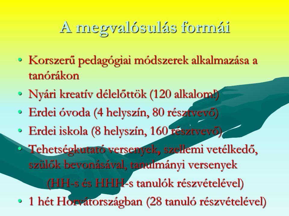A megvalósulás formái Korszerű pedagógiai módszerek alkalmazása a tanórákonKorszerű pedagógiai módszerek alkalmazása a tanórákon Nyári kreatív délelőttök (120 alkalom!)Nyári kreatív délelőttök (120 alkalom!) Erdei óvoda (4 helyszín, 80 résztvevő)Erdei óvoda (4 helyszín, 80 résztvevő) Erdei iskola (8 helyszín, 160 résztvevő)Erdei iskola (8 helyszín, 160 résztvevő) Tehetségkutató versenyek, szellemi vetélkedő, szülők bevonásával, tanulmányi versenyekTehetségkutató versenyek, szellemi vetélkedő, szülők bevonásával, tanulmányi versenyek (HH-s és HHH-s tanulók részvételével) 1 hét Horvátországban (28 tanuló részvételével)1 hét Horvátországban (28 tanuló részvételével)