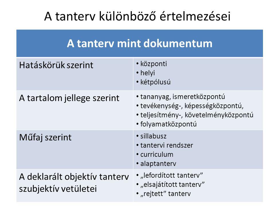 A tanterv különböző értelmezései A tanterv mint dokumentum Hatáskörük szerint központi helyi kétpólusú A tartalom jellege szerint tananyag, ismeretköz