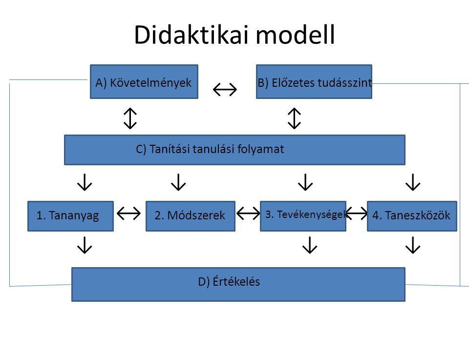 Didaktikai modell ↔ ↕ ↓ ↓ ↔ ↔ ↔ ↔ ↔ ↓ ↓ ↓ A) KövetelményekB) Előzetes tudásszint C) Tanítási tanulási folyamat D) Értékelés 1. Tananyag2. Módszerek 3.