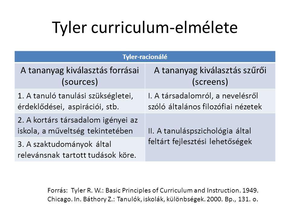 Tyler curriculum-elmélete Tyler-racionálé A tananyag kiválasztás forrásai (sources) A tananyag kiválasztás szűrői (screens) 1. A tanuló tanulási szüks