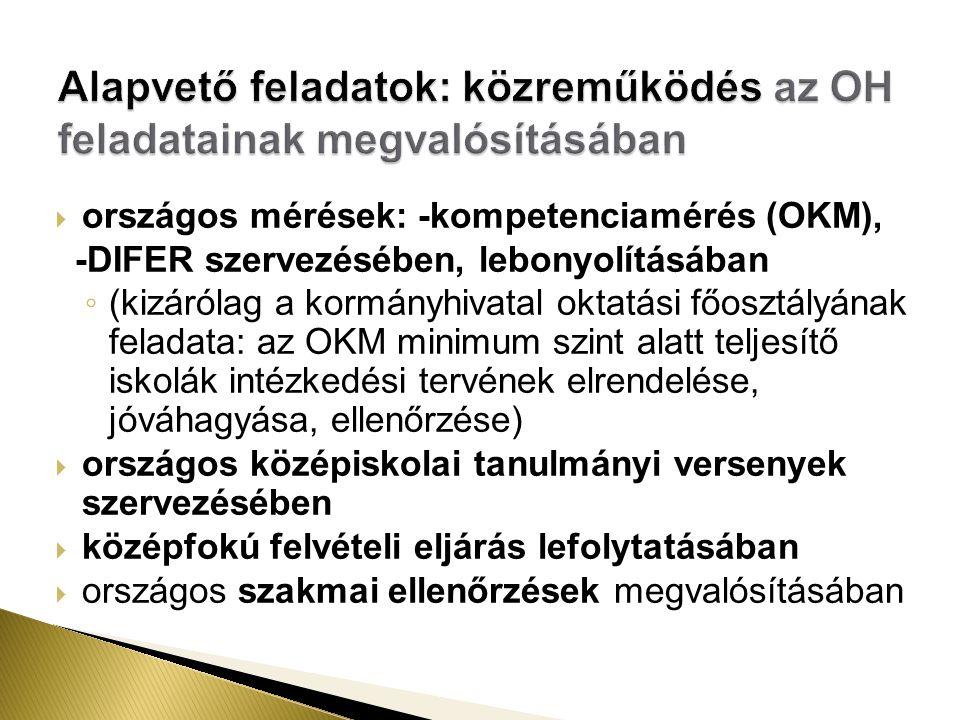  országos mérések: -kompetenciamérés (OKM), -DIFER szervezésében, lebonyolításában ◦ (kizárólag a kormányhivatal oktatási főosztályának feladata: az