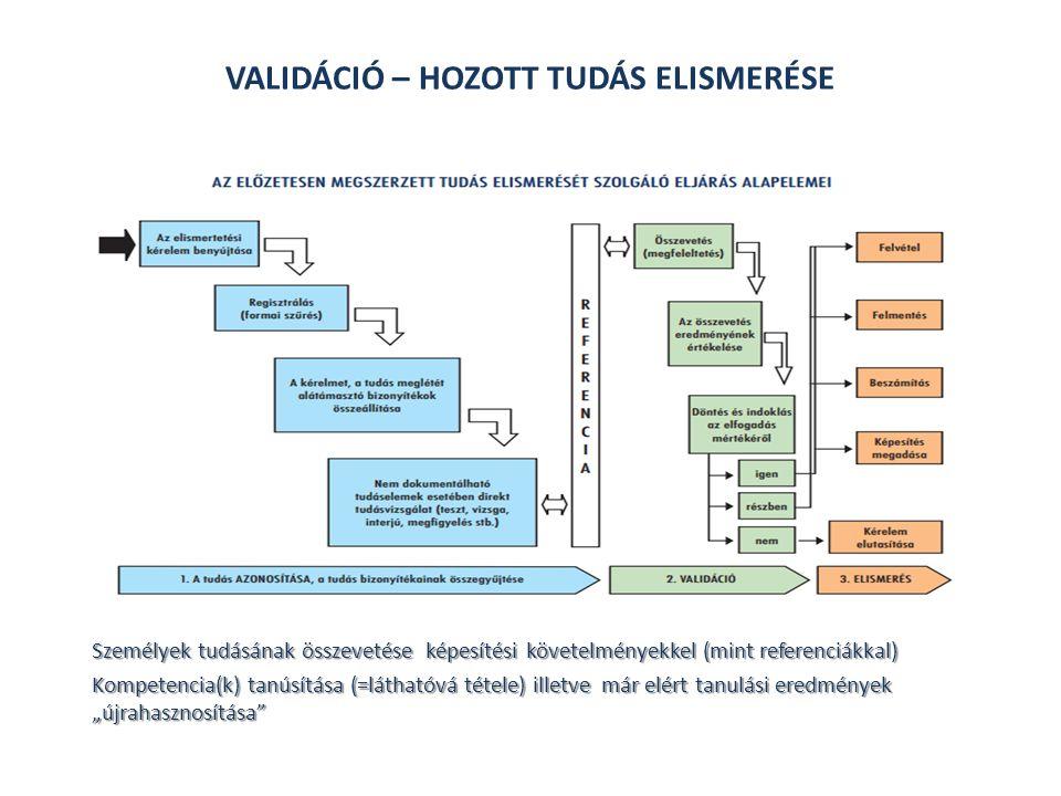 """Kompetencia(k) tanúsítása (=láthatóvá tétele) illetve Már elért tanulási eredmények """"újrahasznosítása egy képesítés megszerzése felé vezető tanulási pályán A validáció képzésben való értelmezése: Személyek tudásának összevetése képesítési követelményekkel (mint referenciákkal) Kompetencia(k) tanúsítása (=láthatóvá tétele) illetve már elért tanulási eredmények """"újrahasznosítása VALIDÁCIÓ – HOZOTT TUDÁS ELISMERÉSE"""