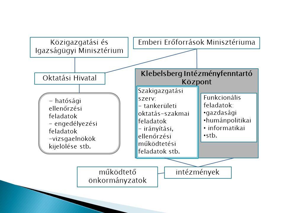 Klebelsberg Intézményfenntartó Központ Közigazgatási és Igazságügyi Minisztérium Oktatási Hivatal intézmények Szakigazgatási szerv: - tankerületi okta