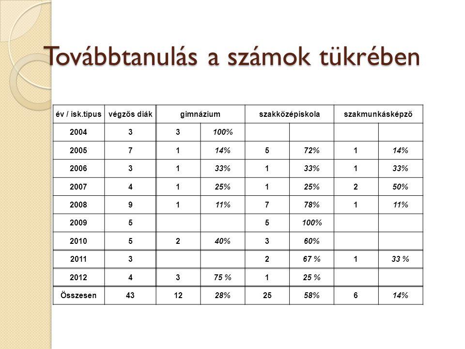 Továbbtanulás a számok tükrében év / isk.típusvégzős diákgimnáziumszakközépiskolaszakmunkásképző 200433100% 20057114%572%114% 20063133%1 1 20074125%1 250% 20089111%778%111% 20095 5100% 20105240%360% 20113267 %133 % 20124375 %125 % Összesen431228%2558%614%