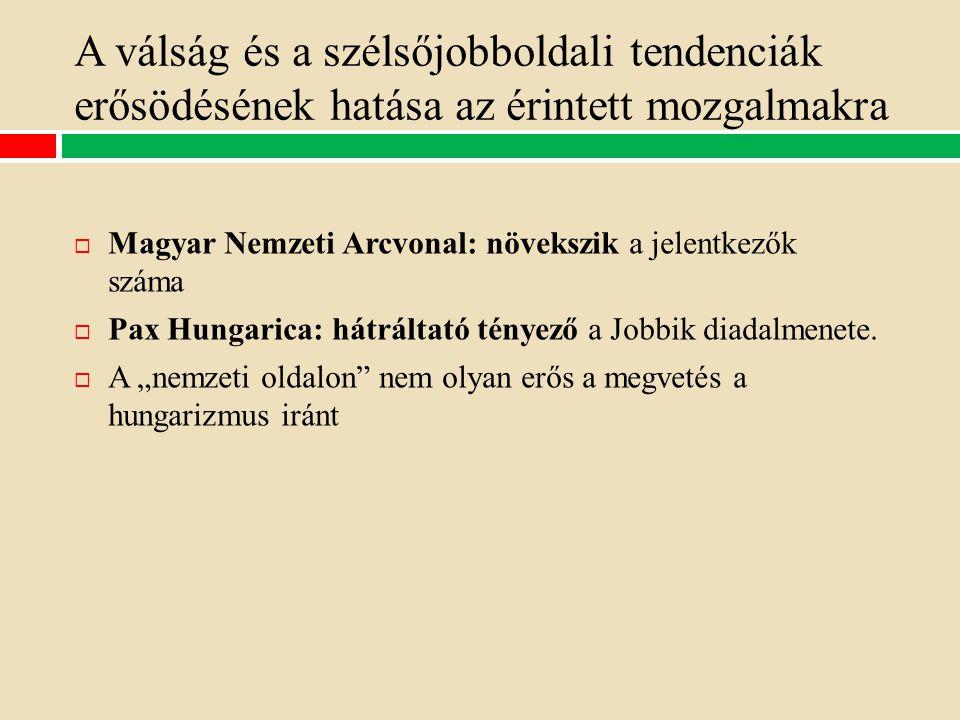 A válság és a szélsőjobboldali tendenciák erősödésének hatása az érintett mozgalmakra  Magyar Nemzeti Arcvonal: növekszik a jelentkezők száma  Pax Hungarica: hátráltató tényező a Jobbik diadalmenete.