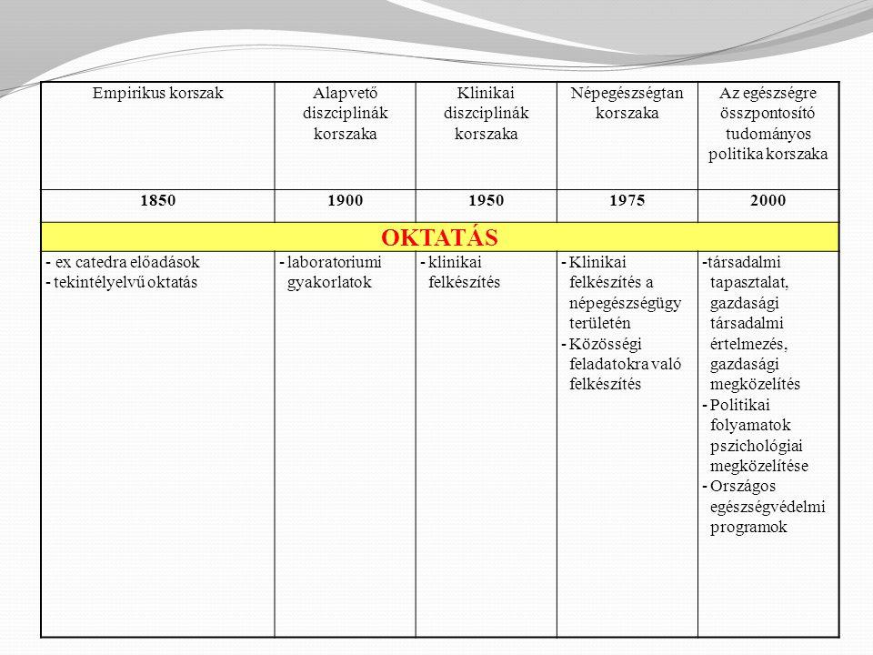 Empirikus korszakAlapvető diszciplinák korszaka Klinikai diszciplinák korszaka Népegészségtan korszaka Az egészségre összpontosító tudományos politika korszaka 18501900195019752000 OKTATÁS - ex catedra előadások -tekintélyelvű oktatás -laboratoriumi gyakorlatok -klinikai felkészítés -Klinikai felkészítés a népegészségügy területén -Közösségi feladatokra való felkészítés -társadalmi tapasztalat, gazdasági társadalmi értelmezés, gazdasági megközelítés -Politikai folyamatok pszichológiai megközelítése -Országos egészségvédelmi programok