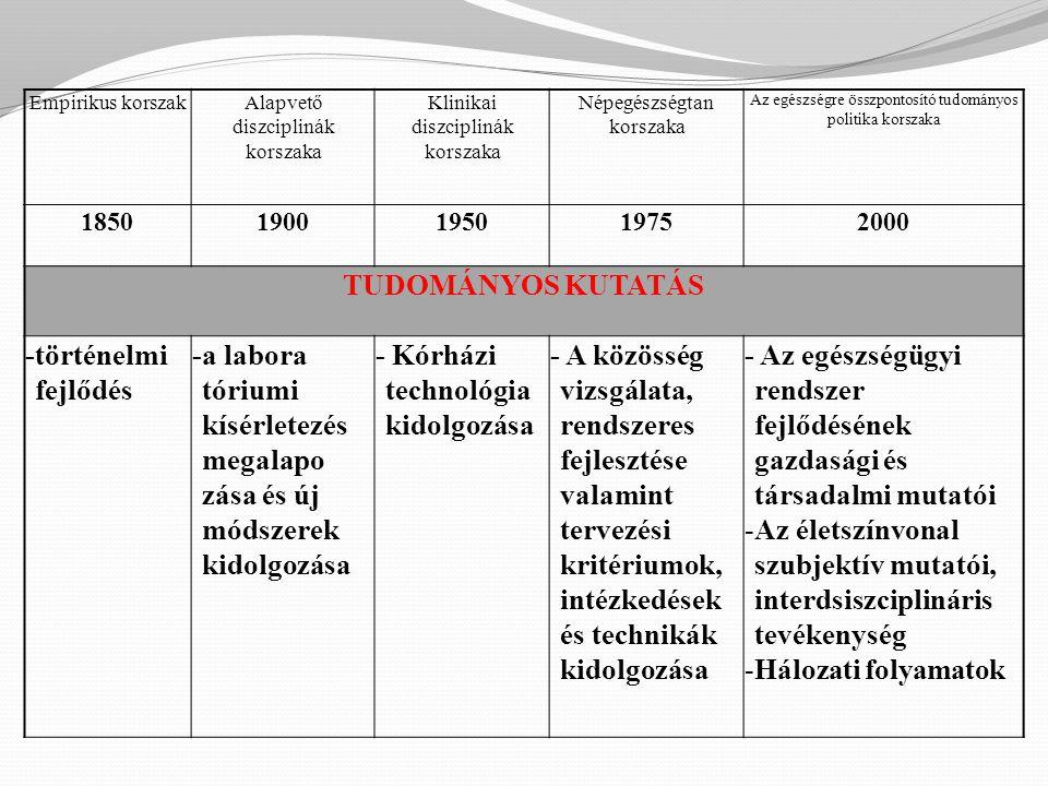 Empirikus korszakAlapvető diszciplinák korszaka Klinikai diszciplinák korszaka Népegészségtan korszaka Az egészségre összpontosító tudományos politika korszaka 18501900195019752000 TUDOMÁNYOS KUTATÁS -történelmi fejlődés -a labora tóriumi kísérletezés megalapo zása és új módszerek kidolgozása - Kórházi technológia kidolgozása - A közösség vizsgálata, rendszeres fejlesztése valamint tervezési kritériumok, intézkedések és technikák kidolgozása - Az egészségügyi rendszer fejlődésének gazdasági és társadalmi mutatói -Az életszínvonal szubjektív mutatói, interdsiszciplináris tevékenység -Hálozati folyamatok