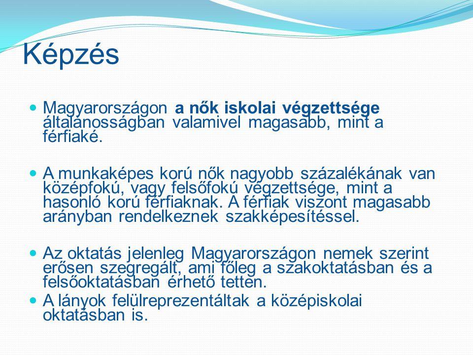 Képzés Magyarországon a nők iskolai végzettsége általánosságban valamivel magasabb, mint a férfiaké. A munkaképes korú nők nagyobb százalékának van kö