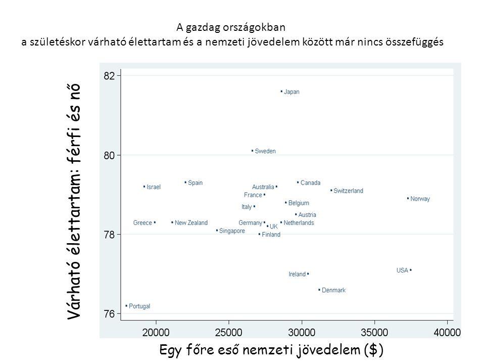 A gazdag országokban a születéskor várható élettartam és a nemzeti jövedelem között már nincs összefüggés Várható élettartam: férfi és nő Egy főre eső