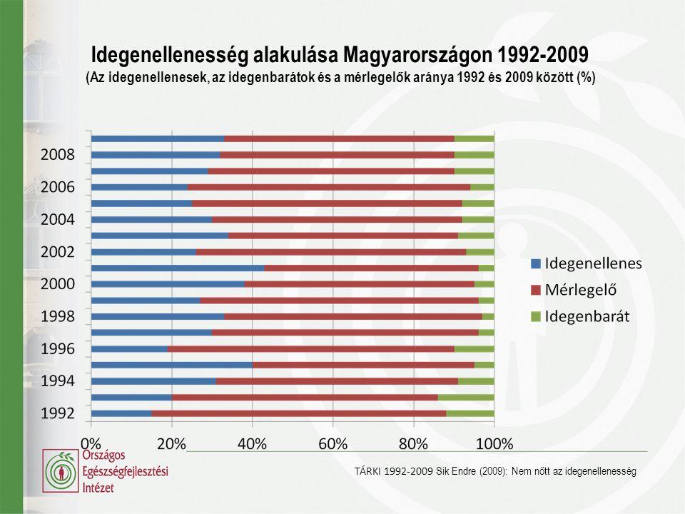 Idegenellenesség alakulása Magyarországon 1992-2009 (Az idegenellenesek, az idegenbarátok és a mérlegelők aránya 1992 és 2009 között (%) TÁRKI 1992-20