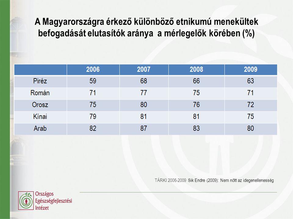 A Magyarországra érkező különböző etnikumú menekültek befogadását elutasítók aránya a mérlegelők körében (%) TÁRKI 2006-2009 Sik Endre (2009): Nem nőt