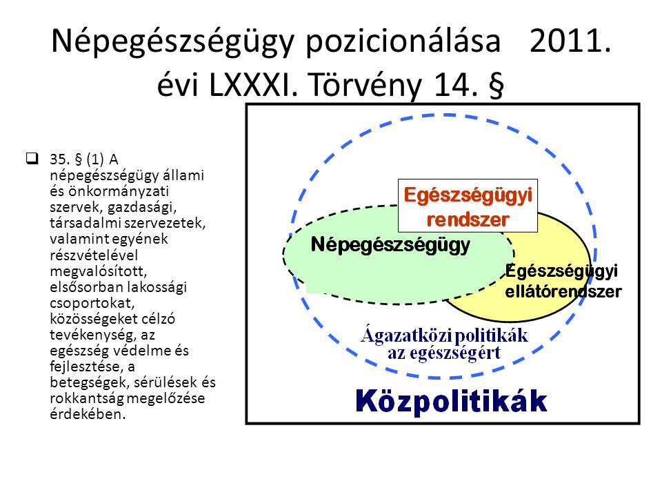 Népegészségügy pozicionálása 2011. évi LXXXI. Törvény 14. §  35. § (1) A népegészségügy állami és önkormányzati szervek, gazdasági, társadalmi szerve