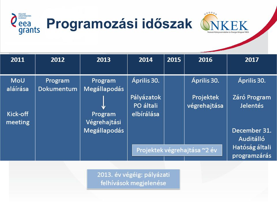 2011201220132014201520162017 MoU aláírása Kick-off meeting Program Dokumentum Program Megállapodás Program Végrehajtási Megállapodás Április 30. Pályá