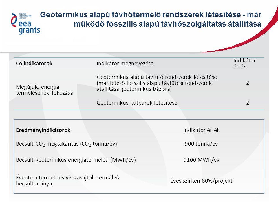 Geotermikus alapú távhőtermelő rendszerek létesítése - már működő fosszilis alapú távhőszolgáltatás átállítása CélindikátorokIndikátor megnevezése Indikátor érték Megújuló energia termelésének fokozása Geotermikus alapú távfűtő rendszerek létesítése (már létező fosszilis alapú távfűtési rendszerek átállítása geotermikus bázisra) 2 Geotermikus kútpárok létesítése2 EredményindikátorokIndikátor érték Becsült CO 2 megtakarítás (CO 2 tonna/év)900 tonna/év Becsült geotermikus energiatermelés (MWh/év)9100 MWh/év Évente a termelt és visszasajtolt termálvíz becsült aránya Éves szinten 80%/projekt