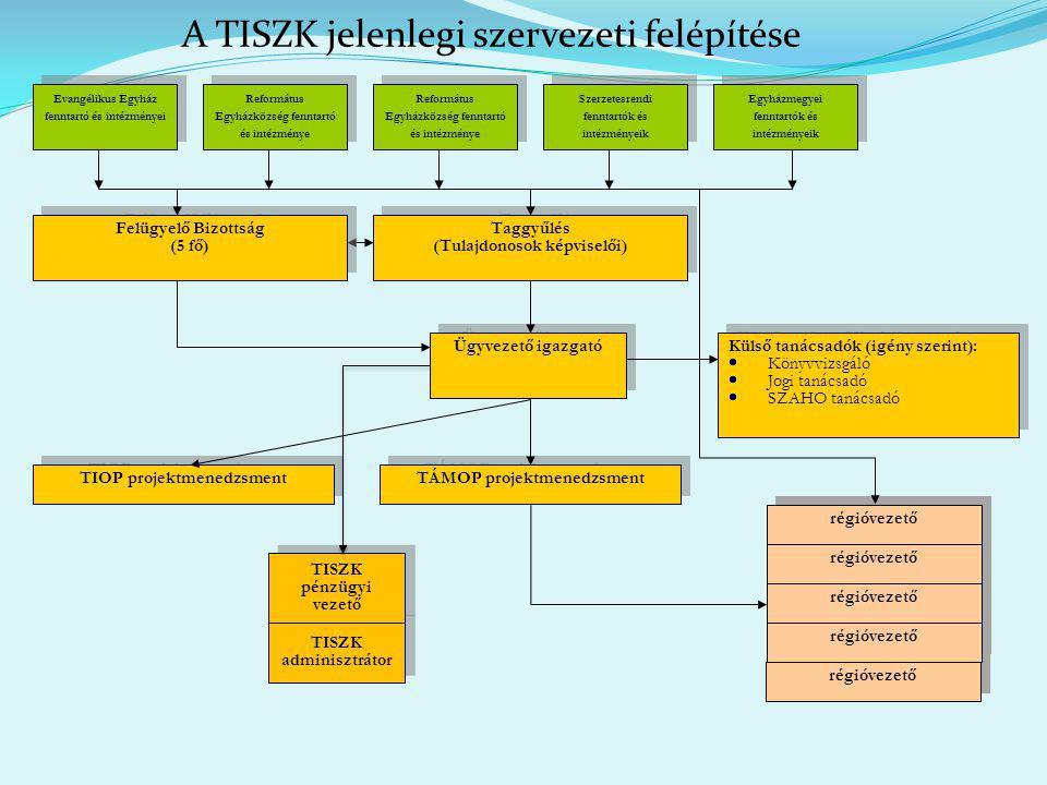 A TISZK jelenlegi szervezeti felépítése TISZK adminisztrátor régióvezető régióvezető régióvezető régióvezető régióvezető régióvezető régióvezető régió