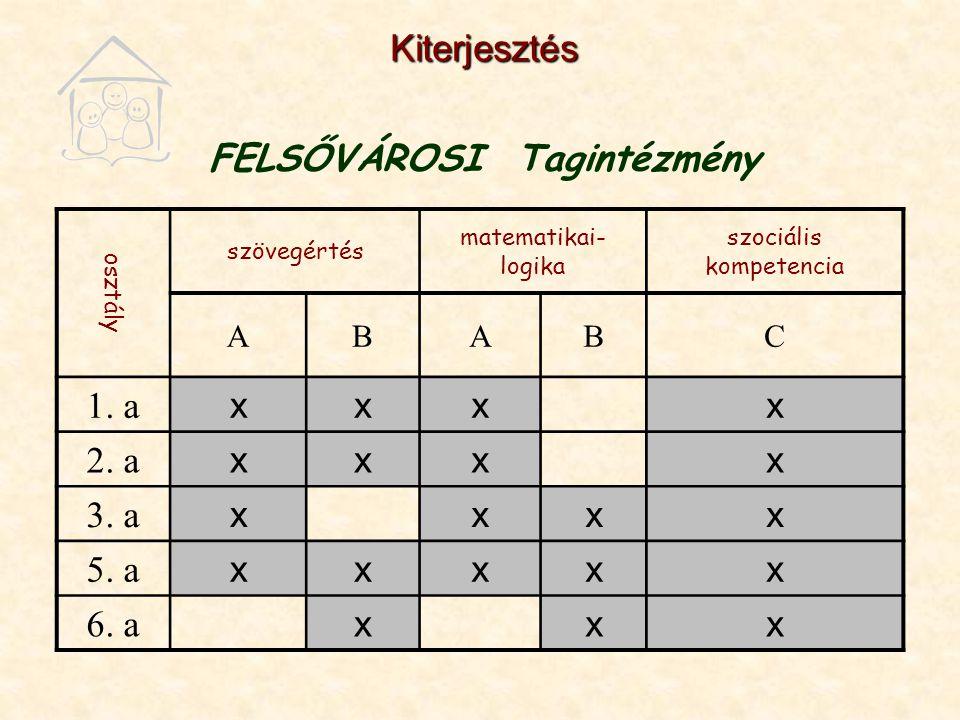 Kiterjesztés FELSŐVÁROSI Tagintézmény osztály szövegértés matematikai- logika szociális kompetencia ABABC 1.