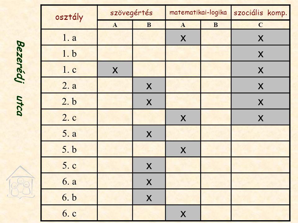 osztály szövegértés matematikai-logika szociális komp.