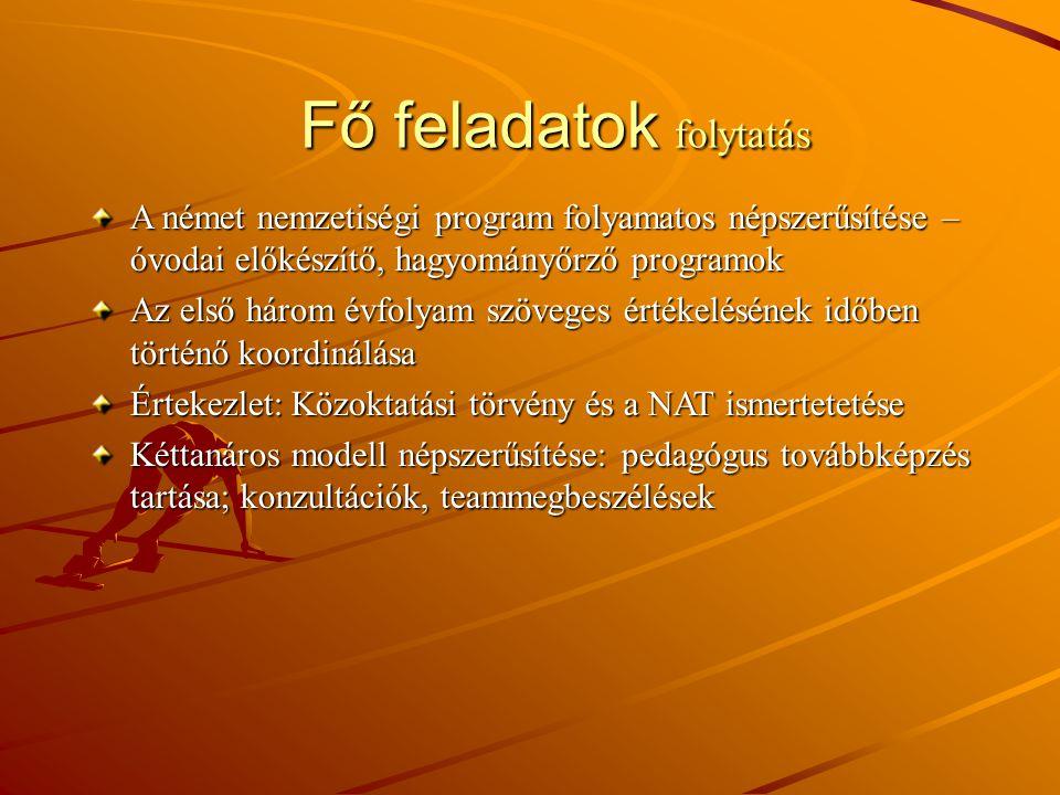 Fő feladatok folytatás A német nemzetiségi program folyamatos népszerűsítése – óvodai előkészítő, hagyományőrző programok Az első három évfolyam szöve