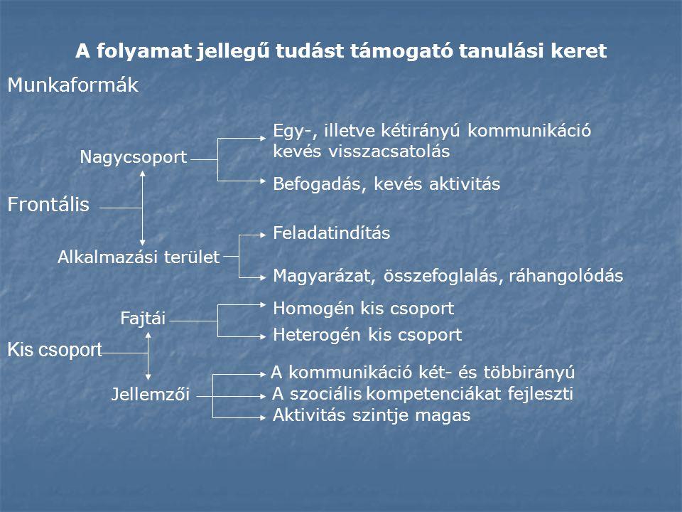 A folyamat jellegű tudást támogató tanulási keret Munkaformák Frontális Nagycsoport Egy-, illetve kétirányú kommunikáció kevés visszacsatolás Alkalmaz