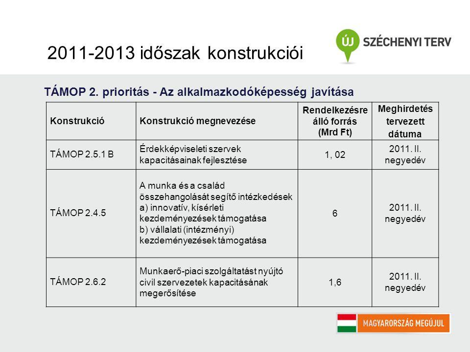 2011-2013 időszak konstrukciói TÁMOP 2.