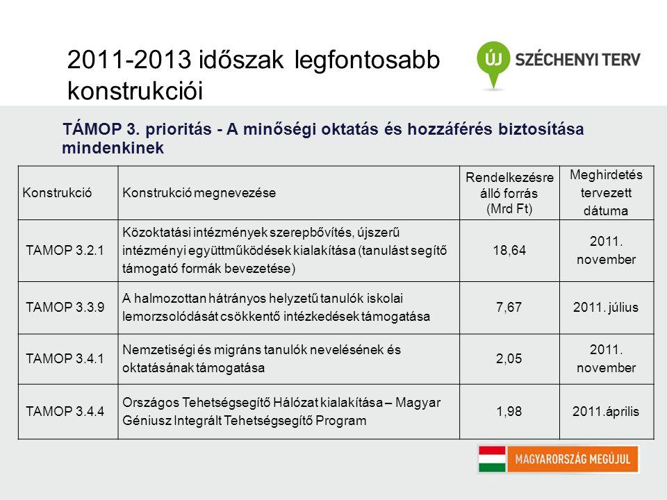 2011-2013 időszak legfontosabb konstrukciói TÁMOP 3.