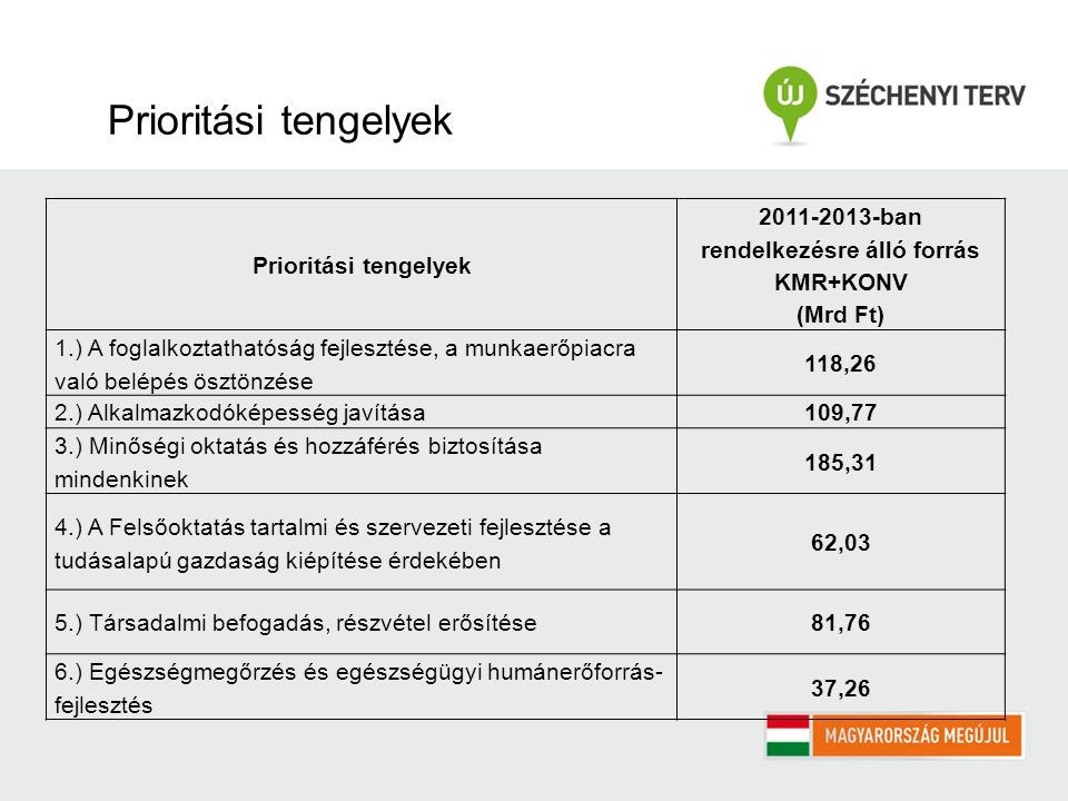 Prioritási tengelyek 2011-2013-ban rendelkezésre álló forrás KMR+KONV (Mrd Ft) 1.) A foglalkoztathatóság fejlesztése, a munkaerőpiacra való belépés ösztönzése 118,26 2.) Alkalmazkodóképesség javítása109,77 3.) Minőségi oktatás és hozzáférés biztosítása mindenkinek 185,31 4.) A Felsőoktatás tartalmi és szervezeti fejlesztése a tudásalapú gazdaság kiépítése érdekében 62,03 5.) Társadalmi befogadás, részvétel erősítése81,76 6.) Egészségmegőrzés és egészségügyi humánerőforrás- fejlesztés 37,26