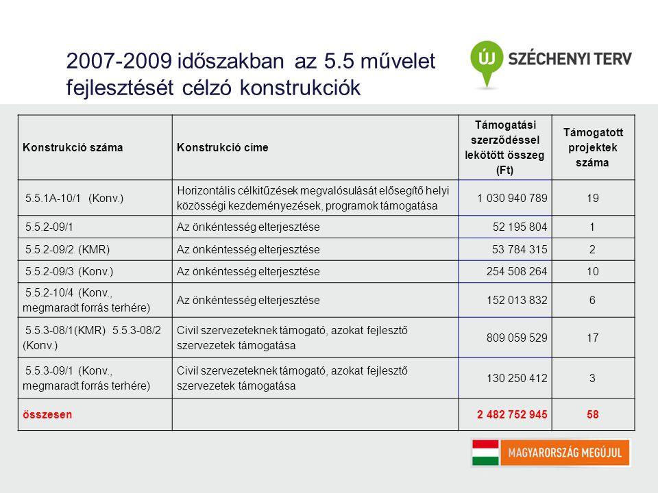 2007-2009 időszakban az 5.5 művelet fejlesztését célzó konstrukciók Konstrukció számaKonstrukció címe Támogatási szerződéssel lekötött összeg (Ft) Támogatott projektek száma 5.5.1A-10/1 (Konv.) Horizontális célkitűzések megvalósulását elősegítő helyi közösségi kezdeményezések, programok támogatása 1 030 940 78919 5.5.2-09/1Az önkéntesség elterjesztése52 195 8041 5.5.2-09/2 (KMR)Az önkéntesség elterjesztése 53 784 3152 5.5.2-09/3 (Konv.)Az önkéntesség elterjesztése 254 508 26410 5.5.2-10/4 (Konv., megmaradt forrás terhére) Az önkéntesség elterjesztése 152 013 8326 5.5.3-08/1(KMR) 5.5.3-08/2 (Konv.) Civil szervezeteknek támogató, azokat fejlesztő szervezetek támogatása 809 059 52917 5.5.3-09/1 (Konv., megmaradt forrás terhére) Civil szervezeteknek támogató, azokat fejlesztő szervezetek támogatása 130 250 4123 összesen 2 482 752 94558