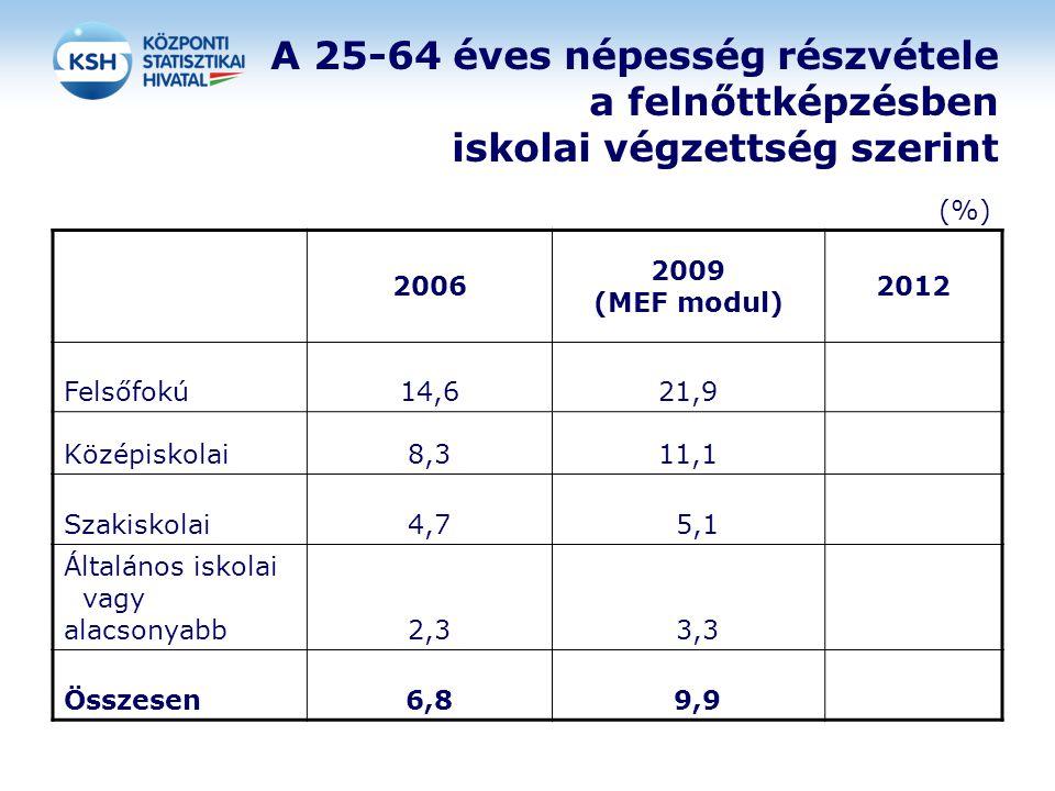 A 25-64 éves népesség részvétele a felnőttképzésben iskolai végzettség szerint (%) 2006 2009 (MEF modul) 2012 Felsőfokú14,621,9 Középiskolai8,311,1 Sz