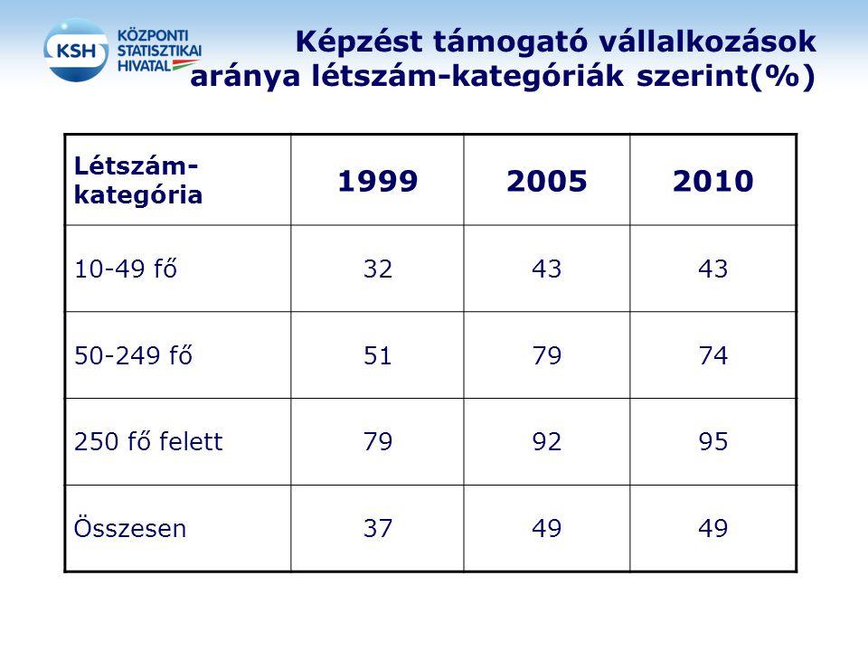 Képzést támogató vállalkozások aránya létszám-kategóriák szerint(%) Létszám- kategória 199920052010 10-49 fő3243 50-249 fő517974 250 fő felett799295 Ö