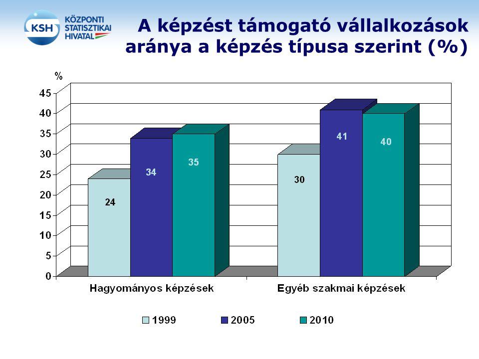 A képzést támogató vállalkozások aránya a képzés típusa szerint (%)