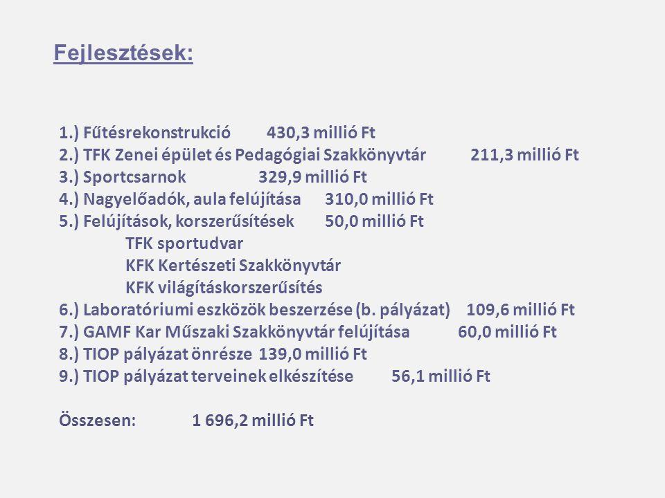 Fejlesztések: 1.) Fűtésrekonstrukció 430,3 millió Ft 2.) TFK Zenei épület és Pedagógiai Szakkönyvtár 211,3 millió Ft 3.) Sportcsarnok 329,9 millió Ft