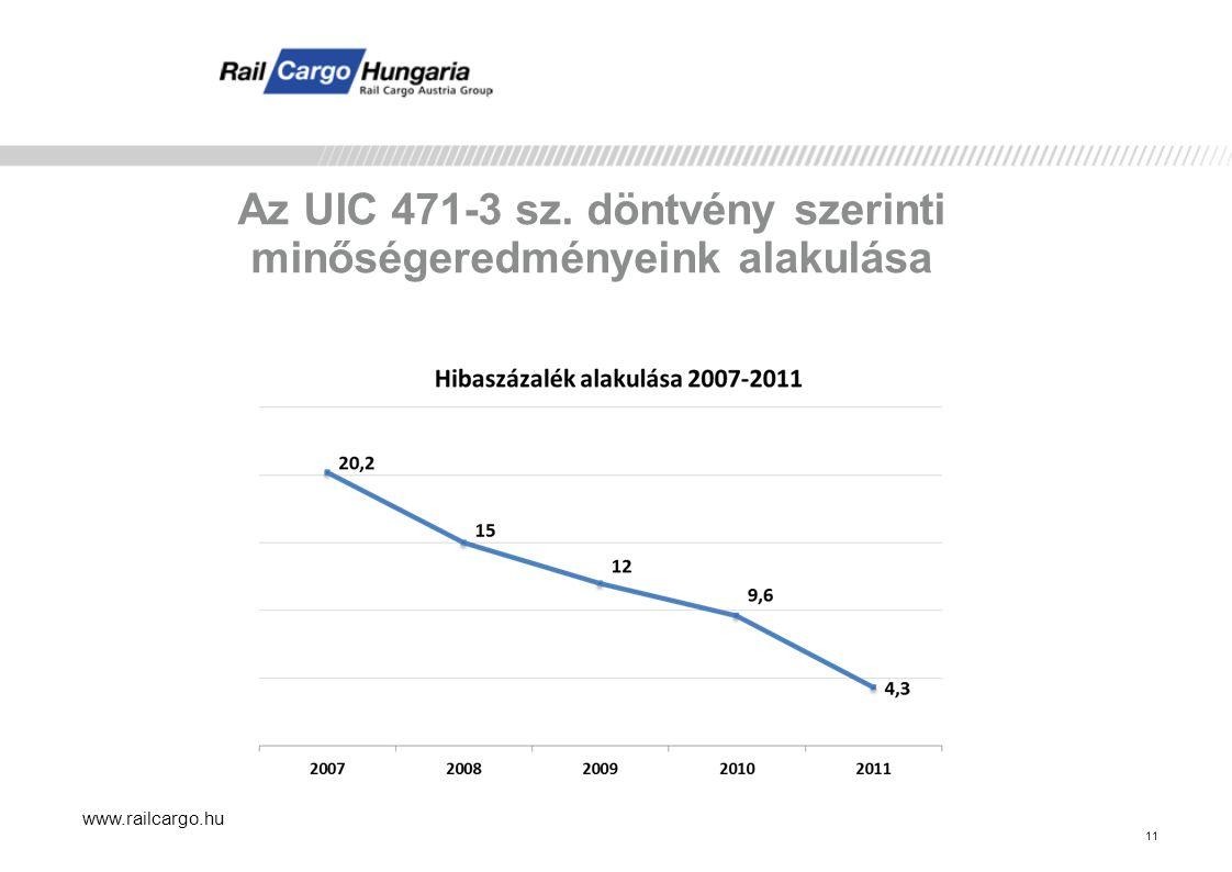 www.railcargo.hu 11 Az UIC 471-3 sz. döntvény szerinti minőségeredményeink alakulása