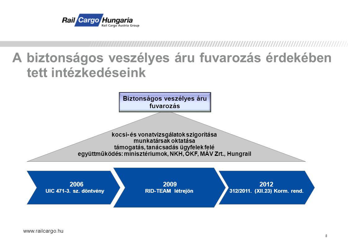 www.railcargo.hu Dómfedél le van-e zárva és rendesen lecsavarozva? 29