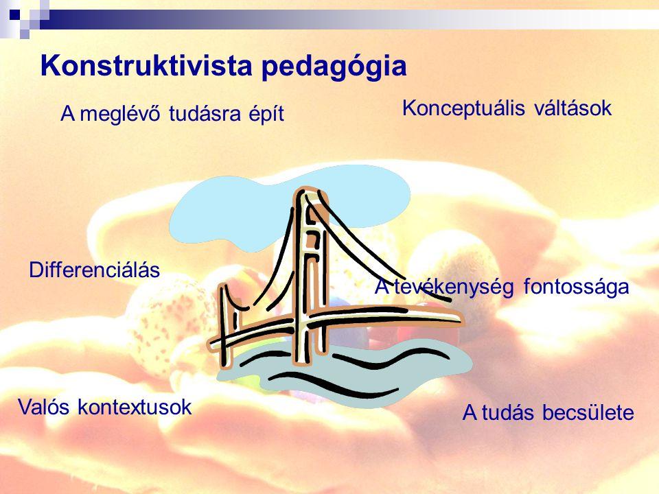 Konstruktivista pedagógia A meglévő tudásra épít Konceptuális váltások Differenciálás A tevékenység fontossága Valós kontextusok A tudás becsülete