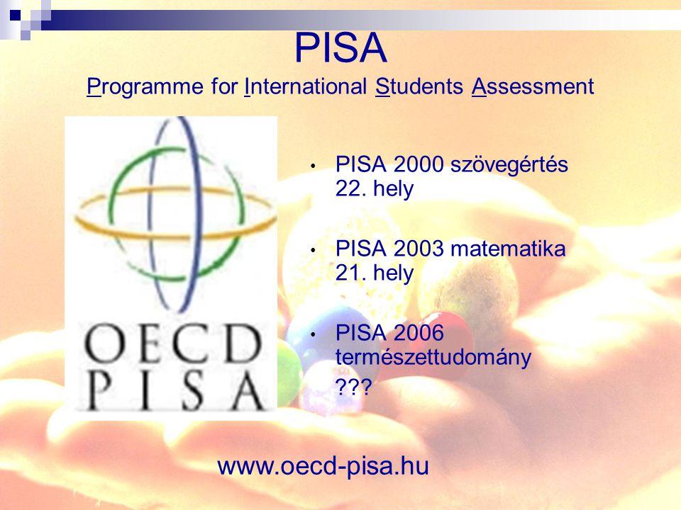 PISA Programme for International Students Assessment PISA 2000 szövegértés 22. hely PISA 2003 matematika 21. hely PISA 2006 természettudomány ??? www.