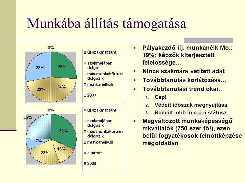 Munkába állítás támogatása  Pályakezdő ifj. munkanélk Mo.: 19%: képzők kiterjesztett felelőssége...  Nincs szakmára vetített adat  Továbbtanulás ko