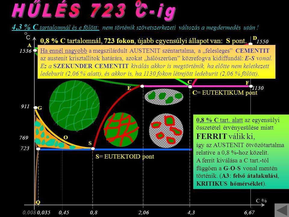 1130 723 0,0080,0350,82,064,36,67 C % G 769 S A C D P F Q 1550 723 1536 O C 0,45 911 E folyadék állapot O L E D E B U R I T képződés LEDEBURITLEDEBURIT K 4,3 % C tartalomnál: állandó hőmérsékleten (1130 fokon) tisztán LEDEBURIT jön létre, amely a további hűléskor is megmarad.