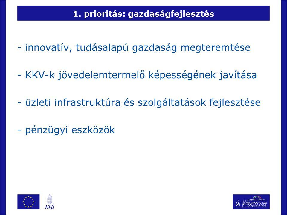 1. prioritás: gazdaságfejlesztés - innovatív, tudásalapú gazdaság megteremtése - KKV-k jövedelemtermelő képességének javítása - üzleti infrastruktúra