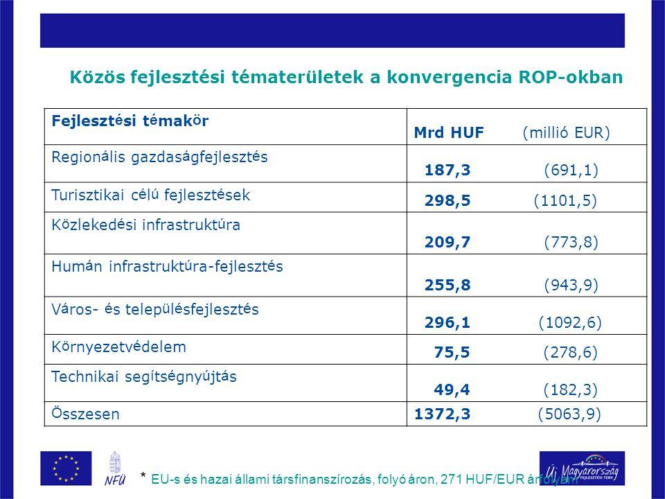 Közös fejlesztési tématerületek a konvergencia ROP-okban Fejleszt é si t é mak ö r Mrd HUF (millió EUR) Region á lis gazdas á gfejleszt é s 187,3 (691,1) Turisztikai c é l ú fejleszt é sek 298,5 (1101,5) K ö zleked é si infrastrukt ú ra 209,7 (773,8) Hum á n infrastrukt ú ra-fejleszt é s 255,8 (943,9) V á ros- é s telep ü l é sfejleszt é s 296,1 (1092,6) K ö rnyezetv é delem 75,5 (278,6) Technikai seg í ts é gny ú jt á s 49,4 (182,3) Ö sszesen 1372,3 (5063,9) * EU-s és hazai állami társfinanszírozás, folyó áron, 271 HUF/EUR árfolyam