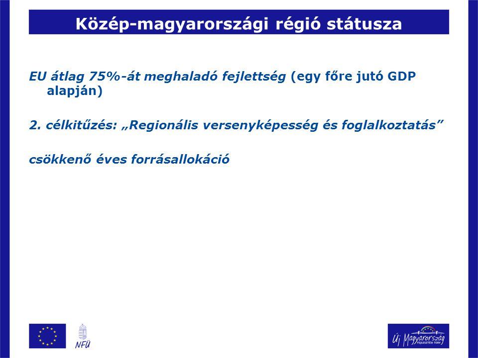 Közép-magyarországi régió státusza EU átlag 75%-át meghaladó fejlettség (egy főre jutó GDP alapján) 2.