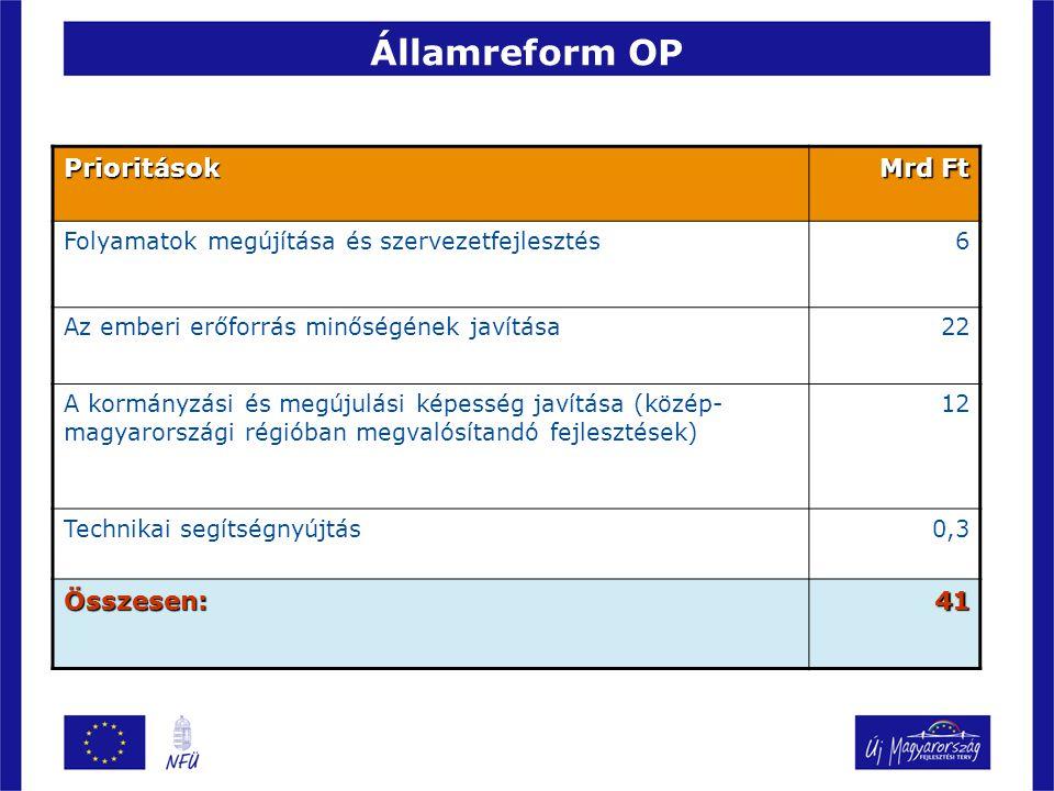 Államreform OP Prioritások Mrd Ft Folyamatok megújítása és szervezetfejlesztés6 Az emberi erőforrás minőségének javítása22 A kormányzási és megújulási képesség javítása (közép- magyarországi régióban megvalósítandó fejlesztések) 12 Technikai segítségnyújtás0,3 Összesen:41