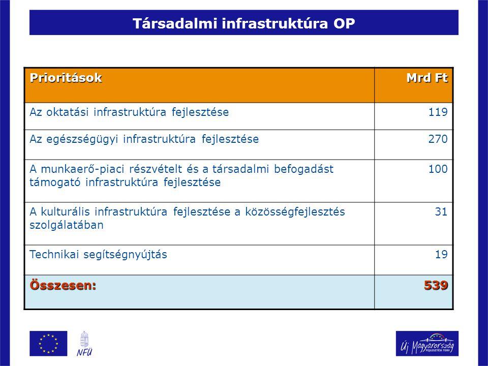 Társadalmi infrastruktúra OP Prioritások Mrd Ft Az oktatási infrastruktúra fejlesztése119 Az egészségügyi infrastruktúra fejlesztése270 A munkaerő-piaci részvételt és a társadalmi befogadást támogató infrastruktúra fejlesztése 100 A kulturális infrastruktúra fejlesztése a közösségfejlesztés szolgálatában 31 Technikai segítségnyújtás19 Összesen:539