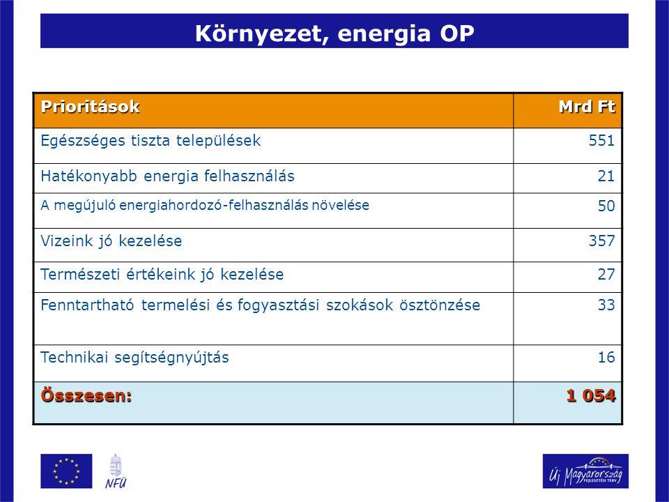 Környezet, energia OP Prioritások Mrd Ft Egészséges tiszta települések551 Hatékonyabb energia felhasználás21 A megújuló energiahordozó-felhasználás növelése 50 Vizeink jó kezelése357 Természeti értékeink jó kezelése27 Fenntartható termelési és fogyasztási szokások ösztönzése33 Technikai segítségnyújtás16 Összesen: 1 054