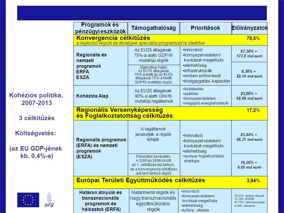 Konvergencia célkitűzés 78,5% a legkülső régiók és térségek speciális programjait is ideértve Programok és pénzügyi eszközök TámogathatóságPrioritásokElőirányzatok Európai Területi Együttműködés célkitűzés 3,94% Regionális Versenyképesség 17,2% és Foglalkoztatottság célkitűzés Kohéziós politika, 2007-2013 3 célkitűzés Költségvetés: (az EU GDP-jének kb.