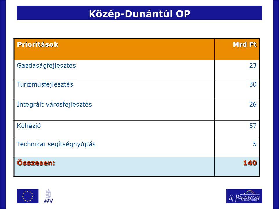 Közép-Dunántúl OP Prioritások Mrd Ft Gazdaságfejlesztés23 Turizmusfejlesztés30 Integrált városfejlesztés26 Kohézió57 Technikai segítségnyújtás5 Összesen:140